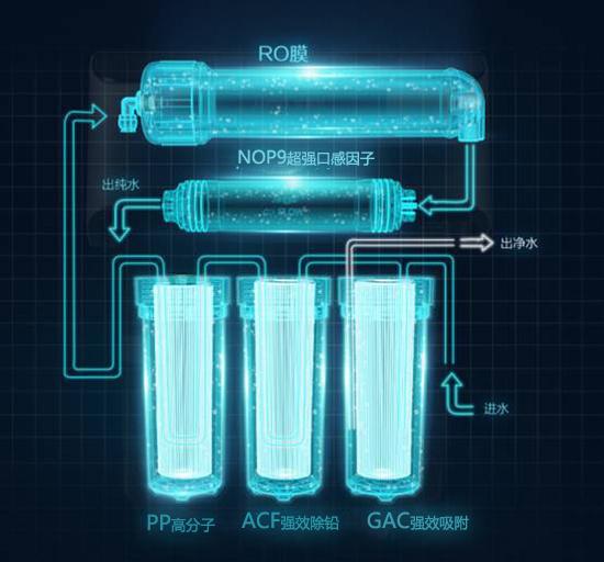 高端净水器十大品牌菲浦斯致力打造家用净水新体验